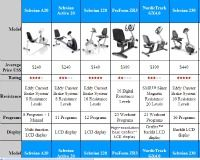 Exercise Bike Comparison Charts